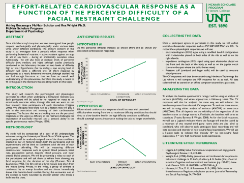Effort-Related Cardiovascular Response as a Function of the Perceived Difficulty of a Facial Restrai
