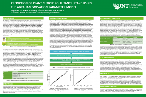 Prediction of Plant Cuticle Pollutant Uptake Using the Abraham Model